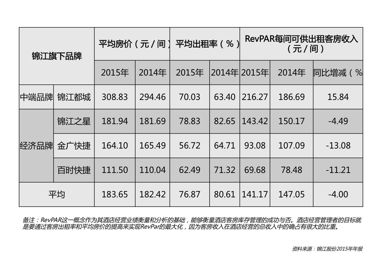 锦江酒店利润上涨